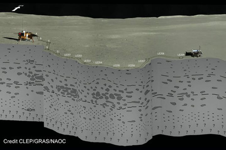 Chinese Scientists Reveal What Lies Below the Surface on Moon's Dark Side